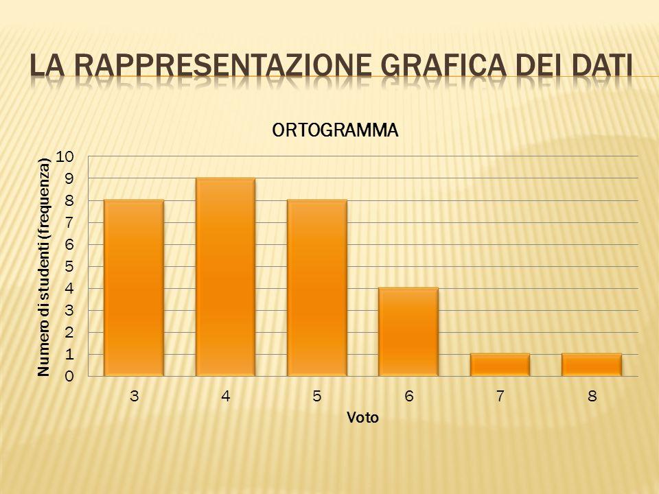 VotiFrequenzaFrequenza relativa in % 3828% 4931% 5621% 6414% 713% 81 Esistono vari tipi di grafici per rappresentare i dati statistici, e le loro freq
