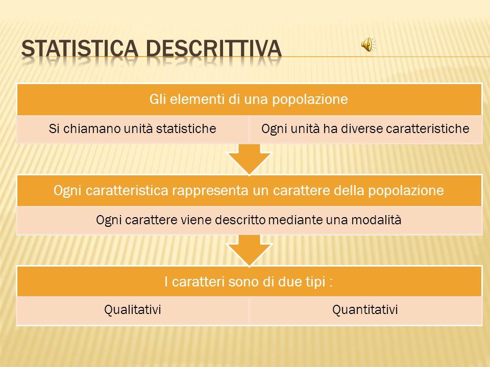 Le fasi fondamentali di unindagine statistica sono quindi: Il rilevamento dei dati; Lelaborazione dei dati.