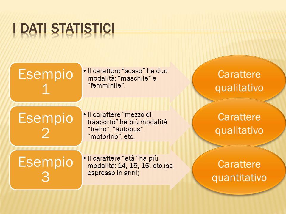 I caratteri sono di due tipi : QualitativiQuantitativi Ogni caratteristica rappresenta un carattere della popolazione Ogni carattere viene descritto m