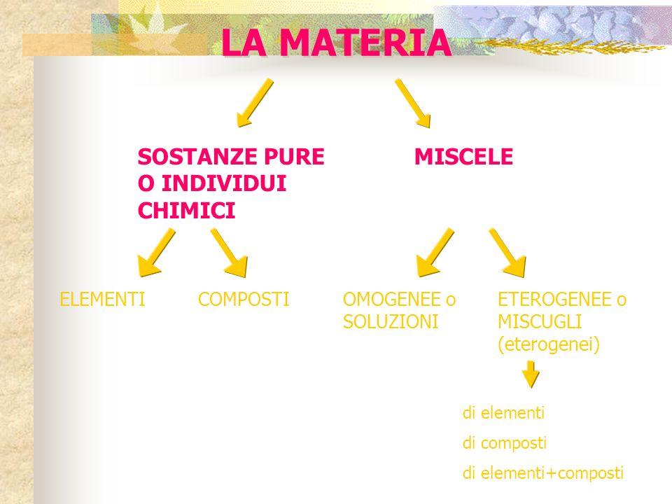 sostanza pura: formata da particelle dello stesso tipo, uguali tra loro (rappresentate da formule) miscuglio: mescolanza, in proporzioni variabili -no