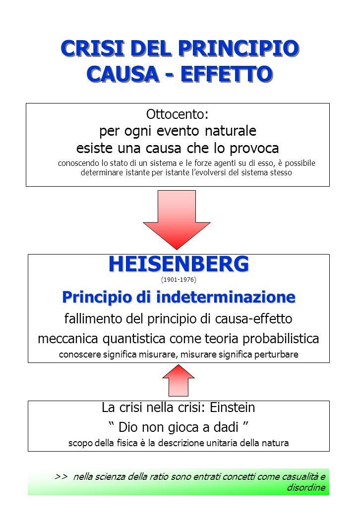 UNIVERSO ORDINE E CAOS II principio della termodinamica concetto di Entropia come funzione di stato (ΔS>0) asimmetria della natura (la freccia del tempo) BOLTZMANN (1844-1906) Interpretazione microscopica di Entropia S=KLnW teorema H: S=KLnW LUOMO E LUNIVERSO universo come sistema isolato morte termica il caos totale: la natura nega la vita >> la formula della morte o della vita.