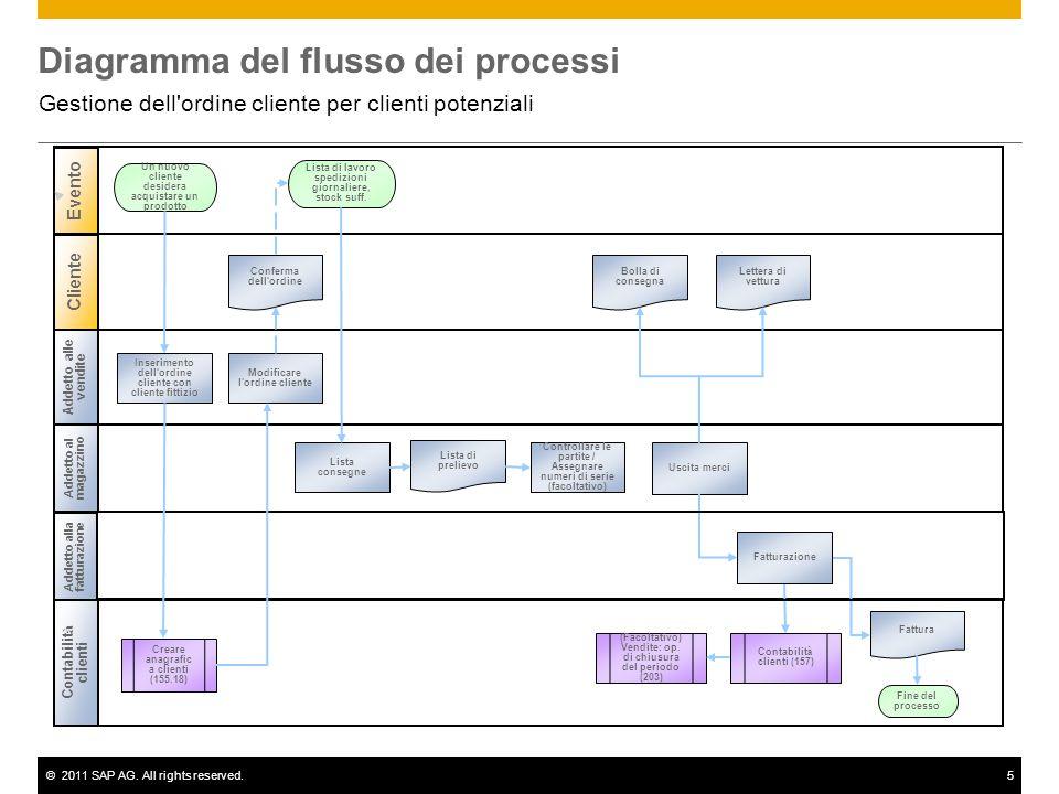 ©2011 SAP AG. All rights reserved.5 Diagramma del flusso dei processi Gestione dell'ordine cliente per clienti potenziali Addetto alle vendite Addetto