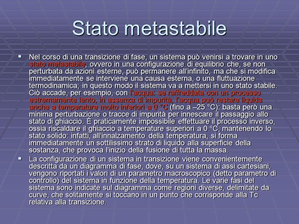 Stato metastabile Nel corso di una transizione di fase, un sistema può venirsi a trovare in uno stato metastabile, ovvero in una configurazione di equ