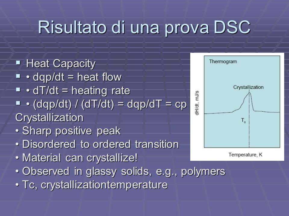 Risultato di una prova DSC Heat Capacity Heat Capacity dqp/dt = heat flow dqp/dt = heat flow dT/dt = heating rate dT/dt = heating rate (dqp/dt) / (dT/