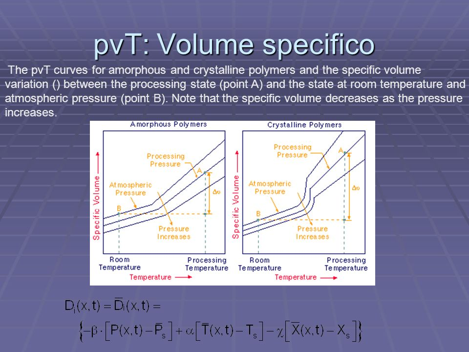 pvT: Volume specifico The pvT curves for amorphous and crystalline polymers and the specific volume variation () between the processing state (point A) and the state at room temperature and atmospheric pressure (point B).