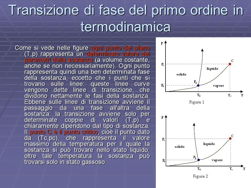 Transizione di fase del primo ordine in termodinamica Come si vede nelle figure ogni punto del piano (T,p) rappresenta un determinato valore dei param