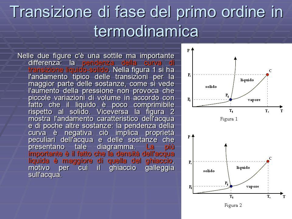 Transizione di fase del primo ordine in termodinamica Nelle due figure c'è una sottile ma importante differenza: la pendenza della curva di transizion