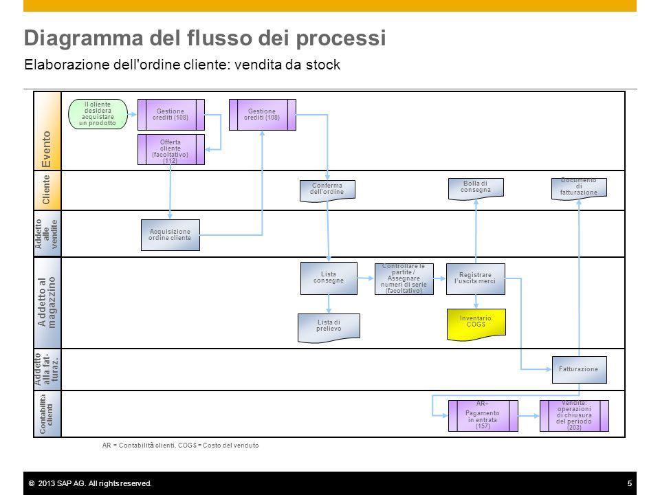 ©2013 SAP AG. All rights reserved.5 Diagramma del flusso dei processi Elaborazione dell'ordine cliente: vendita da stock Cliente Addetto alle vendite