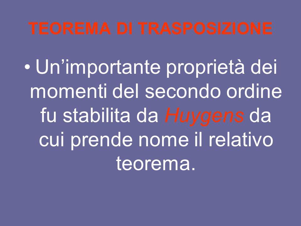 TEOREMA DI TRASPOSIZIONE Unimportante proprietà dei momenti del secondo ordine fu stabilita da Huygens da cui prende nome il relativo teorema.