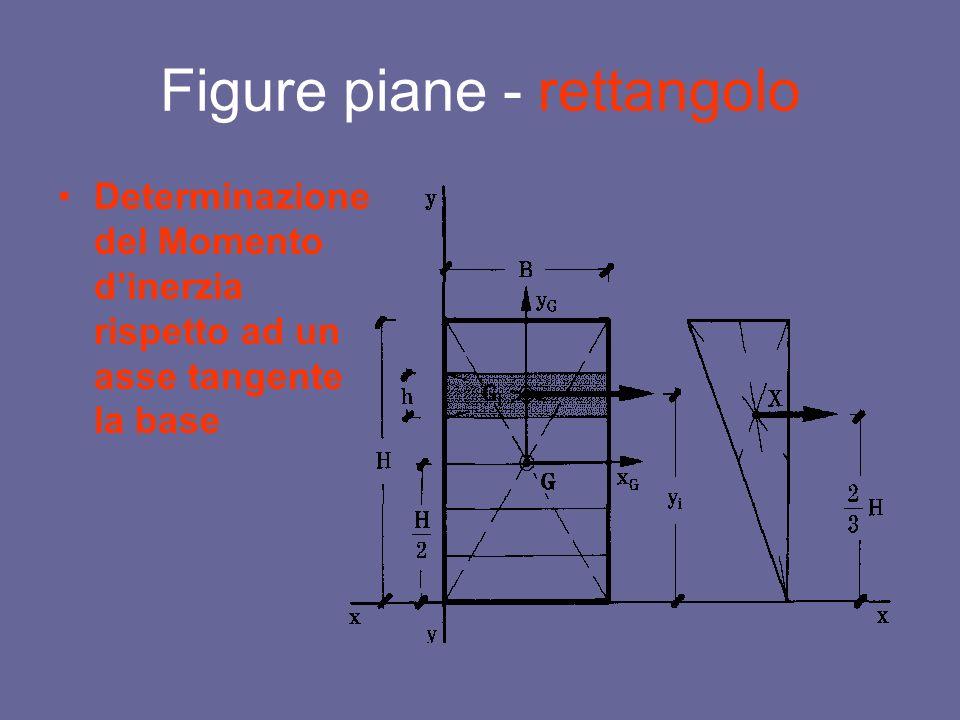 Figure piane - rettangolo Determinazione del Momento dinerzia rispetto ad un asse tangente la base