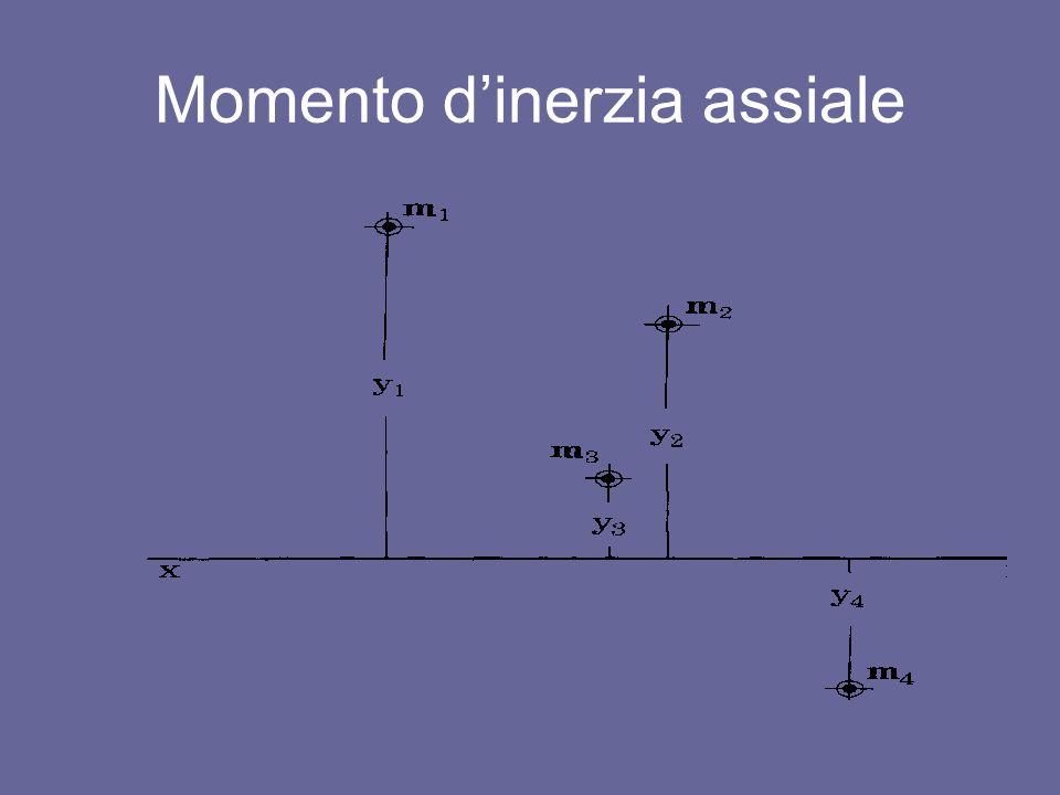 nota fra tutti i momenti dinerzia di un sistema di masse rispetto a un fascio di rette parallele, il momento dinerzia minimo è quello rispetto alla retta baricentrica.