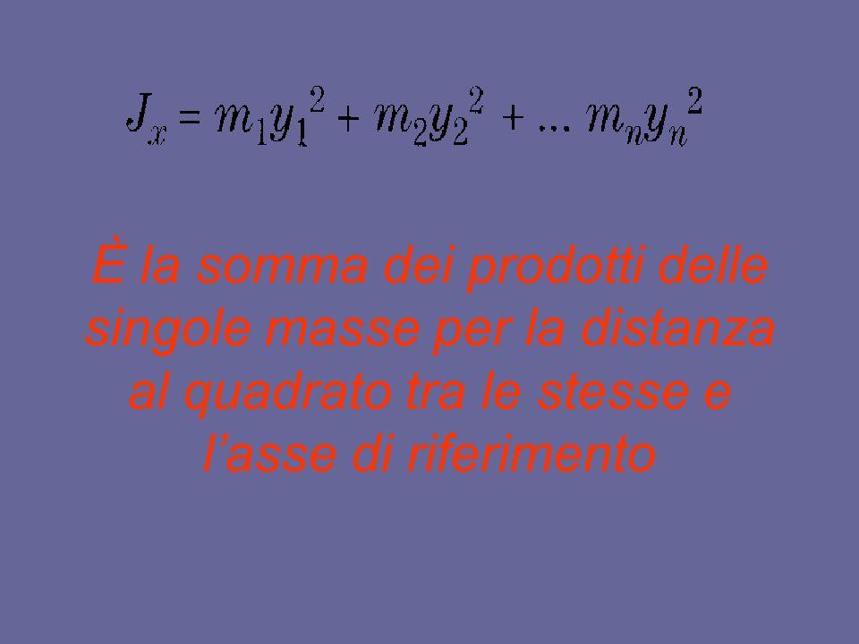 Il teorema di trasposizione Il teorema di trasposizione è particolarmente utile in tutti i casi in cui sono noti i momenti dinerzia baricentrici; tuttavia, per esigenze di calcolo, spesso siamo obbligati a determinare il momento dinerzia rispetto ad altri assi significativi