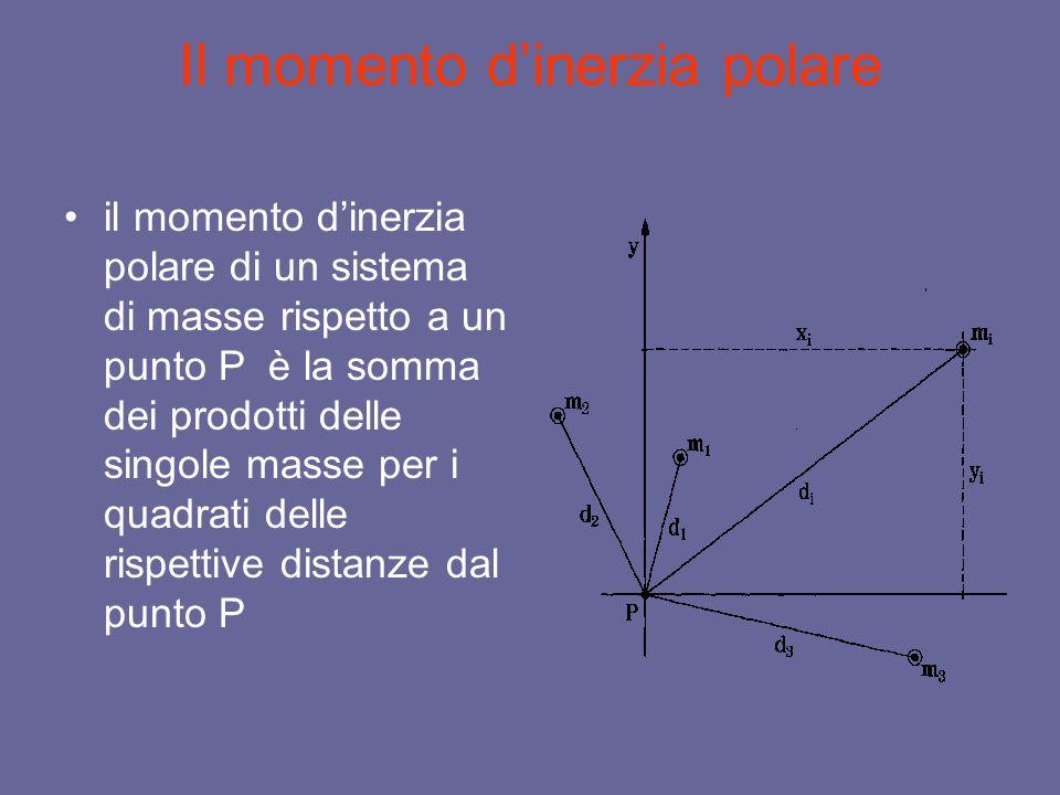 Semplificazione Momento dinerzia polare Il momento polare può essere espresso attraverso il momento dinerzia rispetto a due generici assi ortogonali passanti per il polo P; è sufficiente sostituire nella sua definizione, in luogo del quadrato della distanza d la somma dei quadrati dei due cateti x e y proiezioni ortogonali sugli assi cartesiani della distanza d