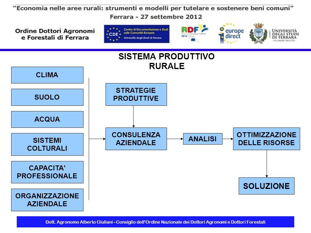 Dott. Agronomo Alberto Giuliani - Consiglio dell'Ordine Nazionale dei Dottori Agronomi e Dottori Forestali SUOLO CLIMA ACQUA SISTEMI COLTURALI CAPACIT