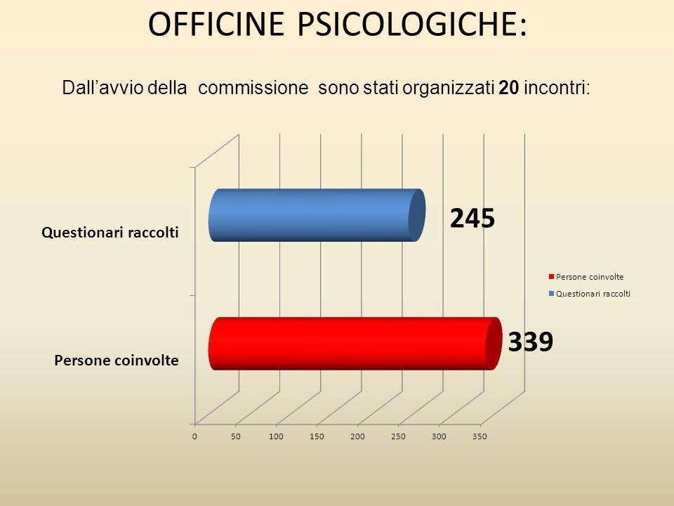 OFFICINE PSICOLOGICHE: Dallavvio della commissione sono stati organizzati 20 incontri: