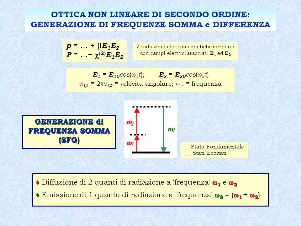 OTTICA NON LINEARE DI SECONDO ORDINE: GENERAZIONE DI FREQUENZE SOMMA e DIFFERENZA E 1 = E 10 cos ( 1 t ); E 2 = E 20 cos ( 2 t ) = 2 = velocità angolare; = frequenza GENERAZIONE di FREQUENZA SOMMA (SFG) __ Stato Fondamentale _ _ Stati Eccitati 1 2 Diffusione di 2 quanti di radiazione a frequenza 1 e 2 3 1 2 Emissione di 1 quanto di radiazione a frequenza 3 = ( 1 + 2 ) p = … + E 1 E 2 P = …+ (2) E 1 E 2 2 radiazioni elettromagnetiche incidenti con campi elettrici associati E 1 ed E 2