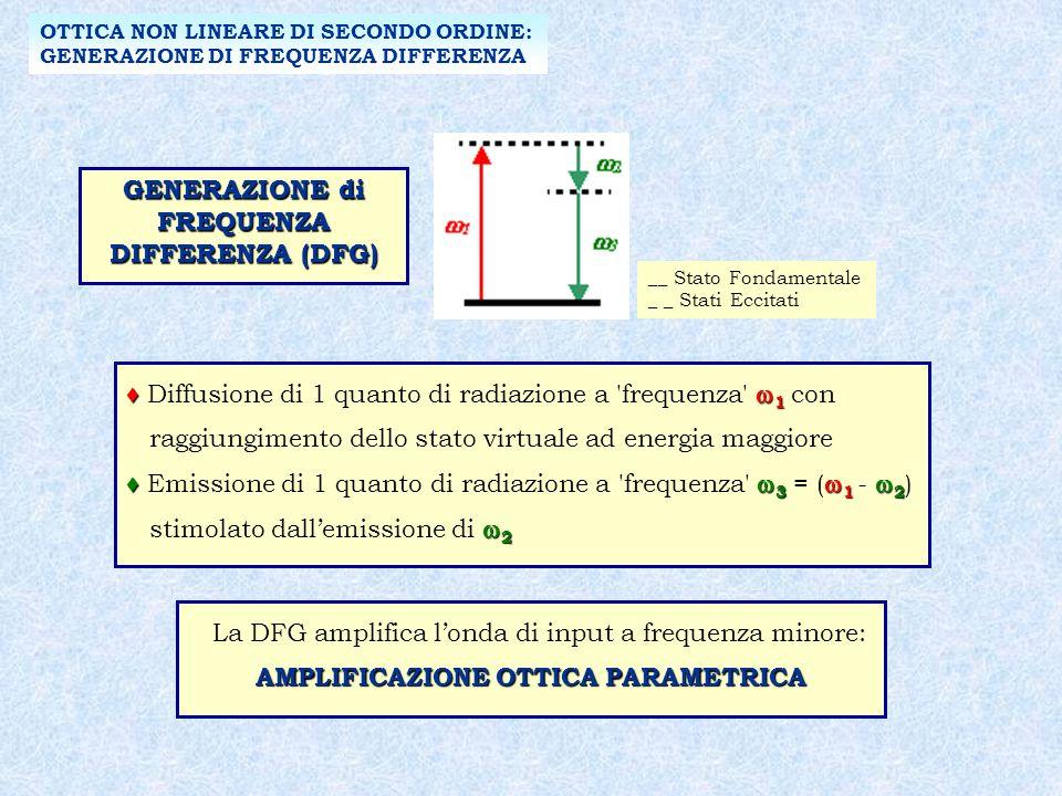 OTTICA NON LINEARE DI SECONDO ORDINE: GENERAZIONE DI FREQUENZA DIFFERENZA GENERAZIONE di FREQUENZA DIFFERENZA (DFG) __ Stato Fondamentale _ _ Stati Eccitati 1 Diffusione di 1 quanto di radiazione a frequenza 1 con raggiungimento dello stato virtuale ad energia maggiore 3 1 2 Emissione di 1 quanto di radiazione a frequenza 3 = ( 1 - 2 ) 2 stimolato dallemissione di 2 AMPLIFICAZIONE OTTICA PARAMETRICA La DFG amplifica londa di input a frequenza minore: AMPLIFICAZIONE OTTICA PARAMETRICA