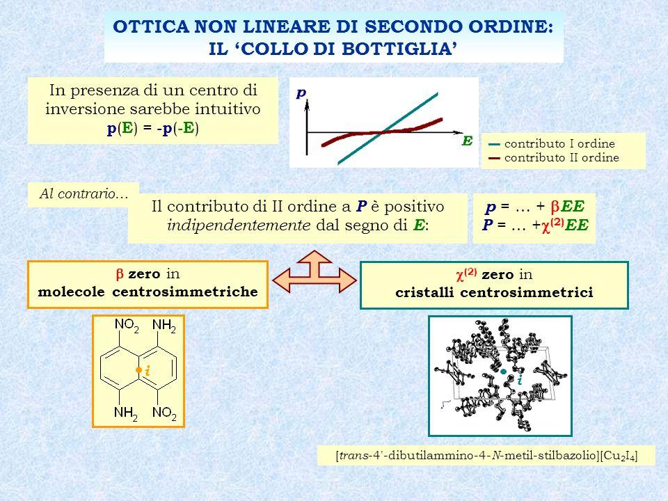 contributo I ordine contributo II ordine In presenza di un centro di inversione sarebbe intuitivo p ( E ) = -p ( -E ) Il contributo di II ordine a P è positivo indipendentemente dal segno di E : Al contrario… p = … + EE P = … + (2) EE OTTICA NON LINEARE DI SECONDO ORDINE: IL COLLO DI BOTTIGLIA zero in molecole centrosimmetriche i (2) zero in cristalli centrosimmetrici [ trans -4 -dibutilammino-4- N -metil-stilbazolio][Cu 2 I 4 ] i