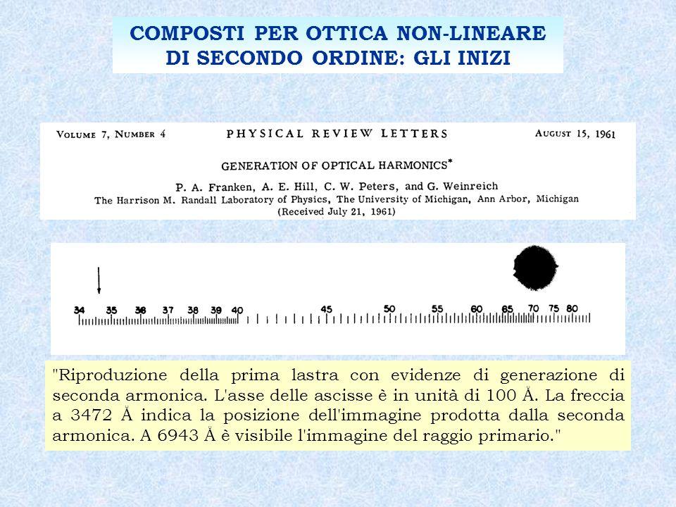 COMPOSTI PER OTTICA NON-LINEARE DI SECONDO ORDINE: GLI INIZI Riproduzione della prima lastra con evidenze di generazione di seconda armonica.