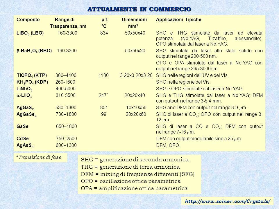 Composto Range di p.f. DimensioniApplicazioni Tipiche Trasparenza, nm °Cmm 3 LiBO 3 (LBO) 160-3300834 50x50x40 SHG e THG stimolate da laser ad elevata