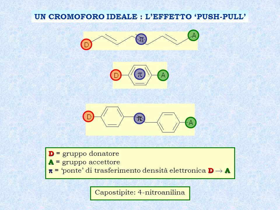 UN CROMOFORO IDEALE : LEFFETTO PUSH-PULL D D = gruppo donatore A A = gruppo accettore D A = ponte di trasferimento densità elettronica D A Capostipite: 4-nitroanilina