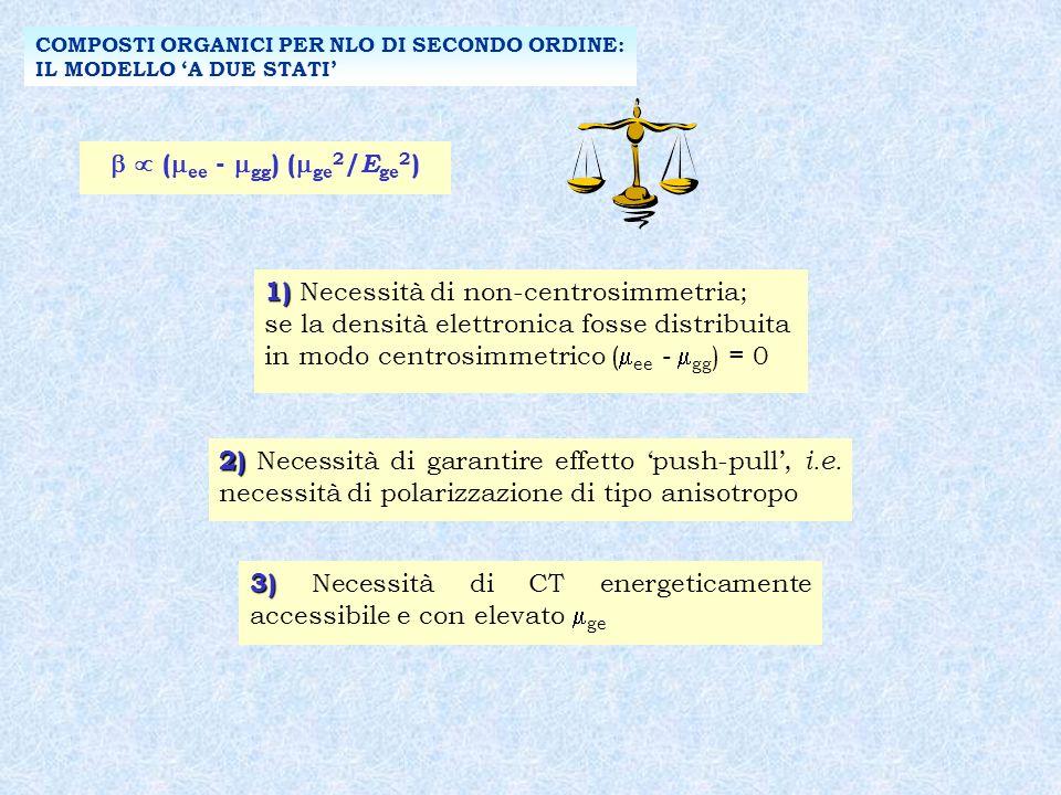 ( ee - gg ) ( ge 2 / E ge 2 ) 1) 1) Necessità di non-centrosimmetria; se la densità elettronica fosse distribuita in modo centrosimmetrico ( ee - gg ) = 0 COMPOSTI ORGANICI PER NLO DI SECONDO ORDINE: IL MODELLO A DUE STATI 2) 2) Necessità di garantire effetto push-pull, i.e.