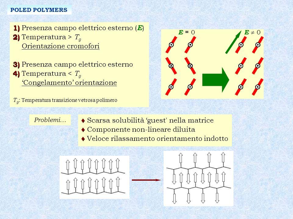 POLED POLYMERS 1) 1) Presenza campo elettrico esterno ( E ) 2) 2) Temperatura > T g Orientazione cromofori 3) 3) Presenza campo elettrico esterno 4) 4