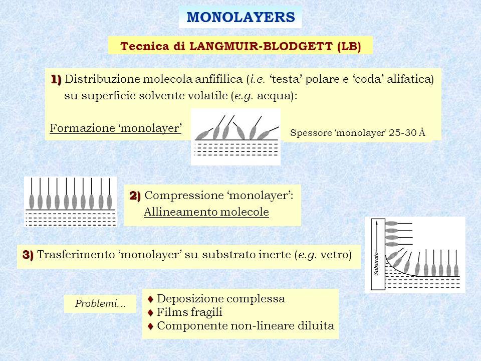MONOLAYERS Tecnica di LANGMUIR-BLODGETT (LB) 2) 2) Compressione monolayer: Allineamento molecole 3) 3) Trasferimento monolayer su substrato inerte ( e