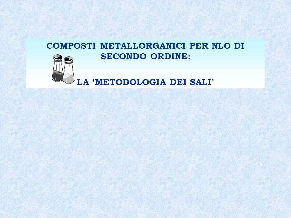 COMPOSTI METALLORGANICI PER NLO DI SECONDO ORDINE: LA METODOLOGIA DEI SALI