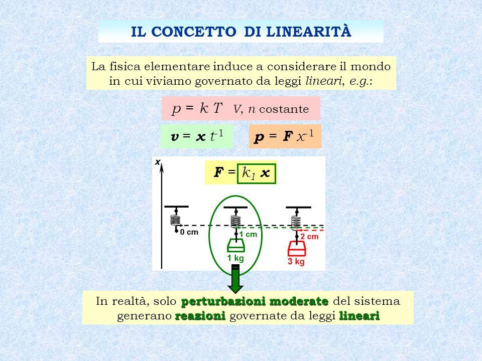 F = k 1 x IL CONCETTO DI LINEARITÀ La fisica elementare induce a considerare il mondo in cui viviamo governato da leggi lineari, e.g. : p = k T V, n c