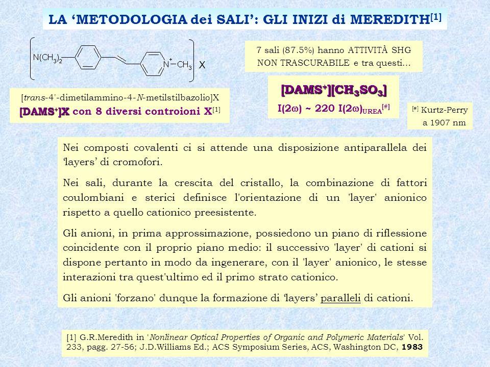 LA METODOLOGIA dei SALI: GLI INIZI di MEREDITH [1] [#] Kurtz-Perry a 1907 nm [DAMS + ][CH 3 SO 3 ] I(2 ) ~ 220 I(2 ) UREA [#] 7 sali (87.5%) hanno ATTIVITÀ SHG NON TRASCURABILE e tra questi… [ trans -4 -dimetilammino-4- N -metilstilbazolio]X [DAMS + ]X [DAMS + ]X con 8 diversi controioni X [1] X [1] G.R.Meredith in Nonlinear Optical Properties of Organic and Polymeric Materials Vol.