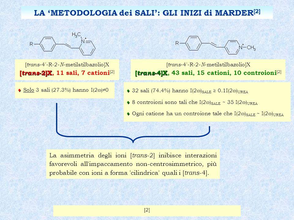 [ trans -4 -R-2- N -metilstilbazolio]X [ trans -2]X [ trans -2]X, 11 sali, 7 cationi [2] [ trans -4 -R-2- N -metilstilbazolio]X [ trans -4]X [ trans -4]X, 43 sali, 15 cationi, 10 controioni [2] Solo 3 sali (27.3%) hanno I(2 )0 32 sali (74.4%) hanno I(2 ) SALE 0.1I(2 ) UREA 8 controioni sono tali che I(2 ) SALE ~ 35 I(2 ) UREA Ogni catione ha un controione tale che I(2 ) SALE ~ I(2 ) UREA La asimmetria degli ioni [ trans -2] inibisce interazioni favorevoli all impaccamento non-centrosimmetrico, più probabile con ioni a forma cilindrica quali i [ trans -4].