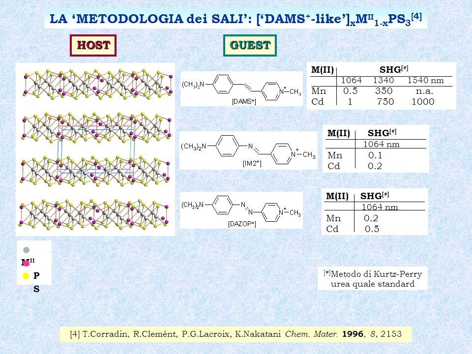 M II P S LA METODOLOGIA dei SALI: [DAMS + -like] x M II 1-x PS 3 [4] [4] T.Corradin, R.Clemént, P.G.Lacroix, K.Nakatani Chem. Mater. 1996, 8, 2153 HOS