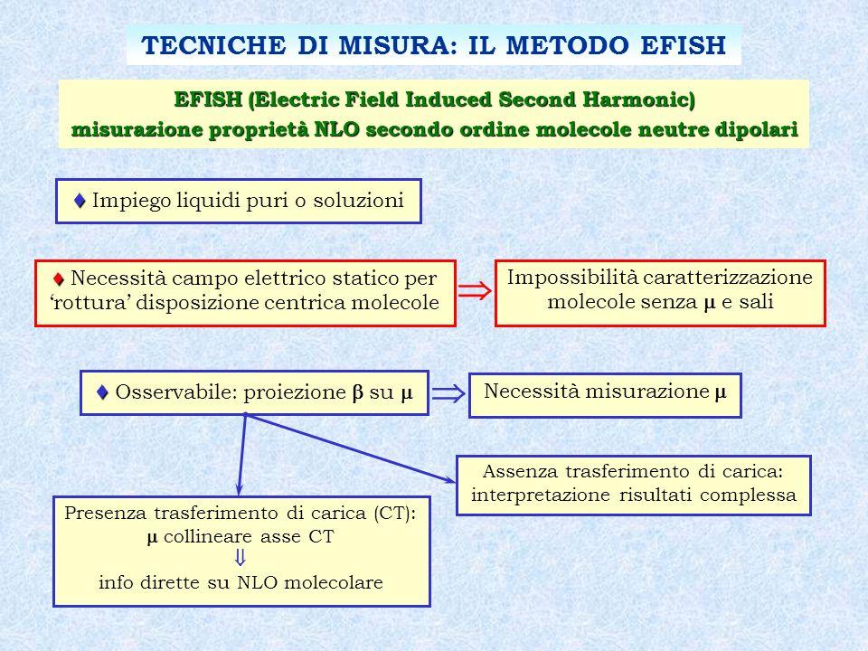 EFISH (Electric Field Induced Second Harmonic) misurazione proprietà NLO secondo ordine molecole neutre dipolari Impiego liquidi puri o soluzioni Nece