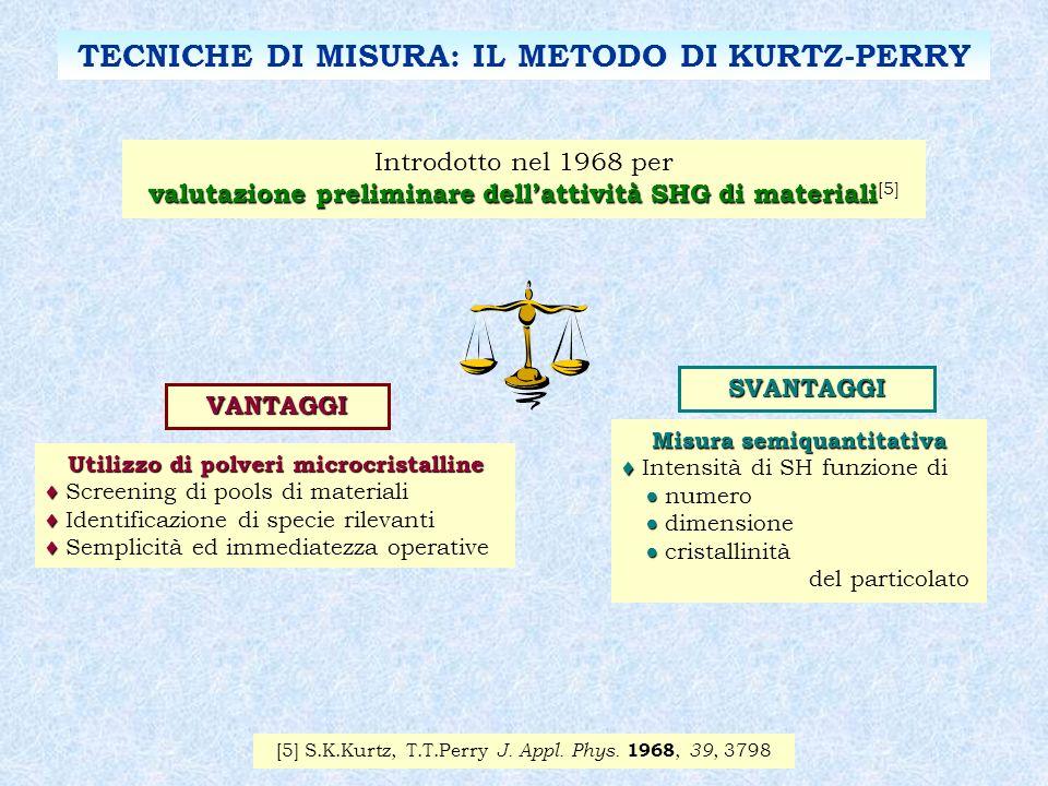 Introdotto nel 1968 per valutazione preliminare dellattività SHG di materiali valutazione preliminare dellattività SHG di materiali [5] TECNICHE DI MI