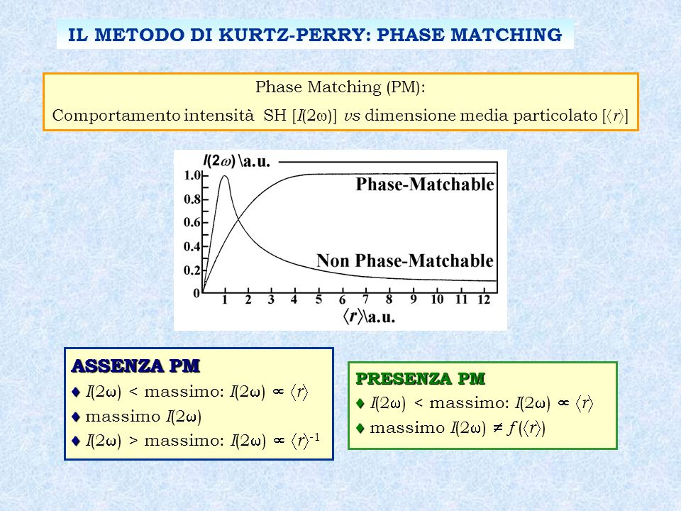 Phase Matching (PM): Comportamento intensità SH [ I (2 )] vs dimensione media particolato [ r ] ASSENZA PM I (2 ) < massimo: I (2 ) r massimo I (2 ) I