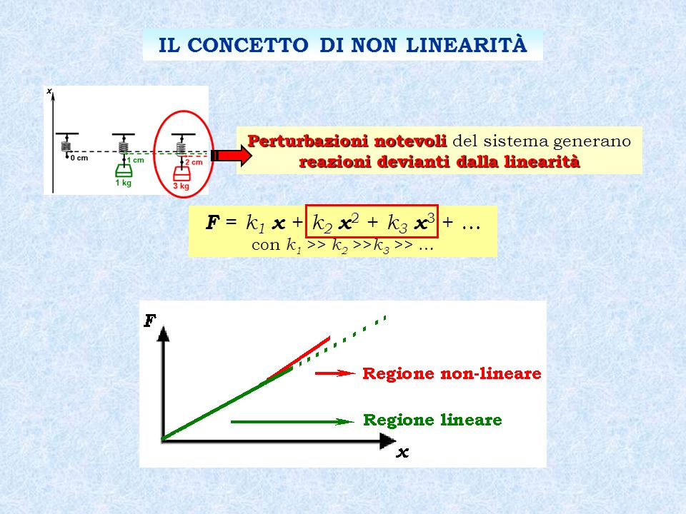 IL CONCETTO DI NON LINEARITÀ F = k 1 x + k 2 x 2 + k 3 x 3 + … con k 1 >> k 2 >> k 3 >> … Perturbazioni notevoli reazioni devianti dalla linearità Per