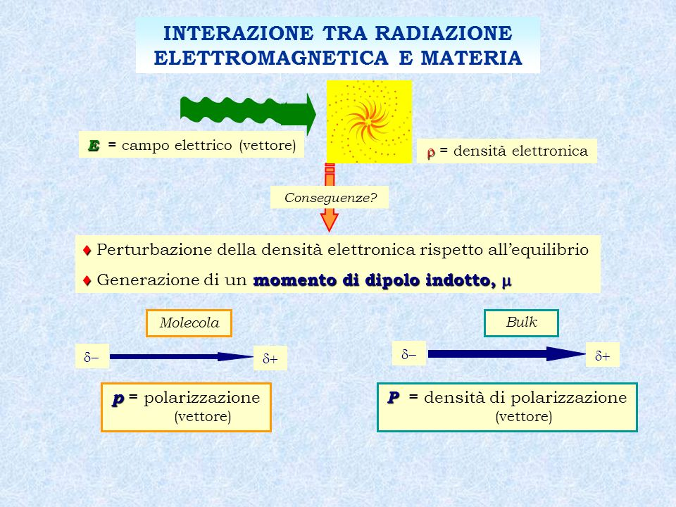 Molecola pp 0 E p = p 0 + E p 0 p 0 = polarizzabilità intrinseca = polarizzabilità lineare (tensore) Bulk PP 0 (1) E P = P 0 + (1) E P 0 P 0 = densità di polarizzazione intrinseca (1) (1) = suscettività lineare (tensore) E intensità moderata < 10 6 volt cm -1 OTTICA LINEARE INTERAZIONE TRA RADIAZIONE ELETTROMAGNETICA E MATERIA
