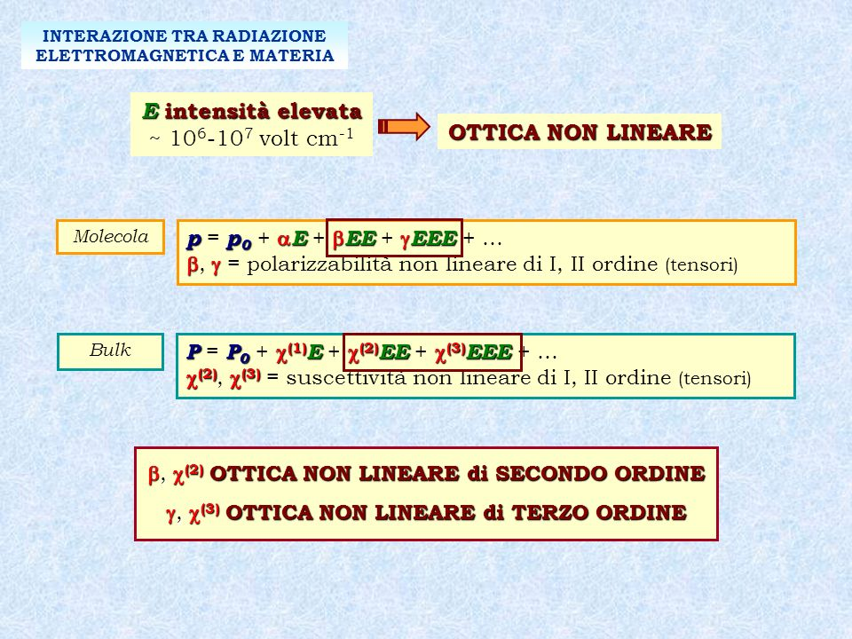 PP 0 (1) E (2) EE (3) EEE P = P 0 + (1) E + (2) EE + (3) EEE + … (2) (3) (2), (3) = suscettività non lineare di I, II ordine (tensori) Bulk pp 0 E EE EEE p = p 0 + E + EE + EEE + …, = polarizzabilità non lineare di I, II ordine (tensori) Molecola E intensità elevata ~ 10 6 -10 7 volt cm -1 OTTICA NON LINEARE INTERAZIONE TRA RADIAZIONE ELETTROMAGNETICA E MATERIA, (2) OTTICA NON LINEARE di SECONDO ORDINE, (2) OTTICA NON LINEARE di SECONDO ORDINE, (3) OTTICA NON LINEARE di TERZO ORDINE, (3) OTTICA NON LINEARE di TERZO ORDINE