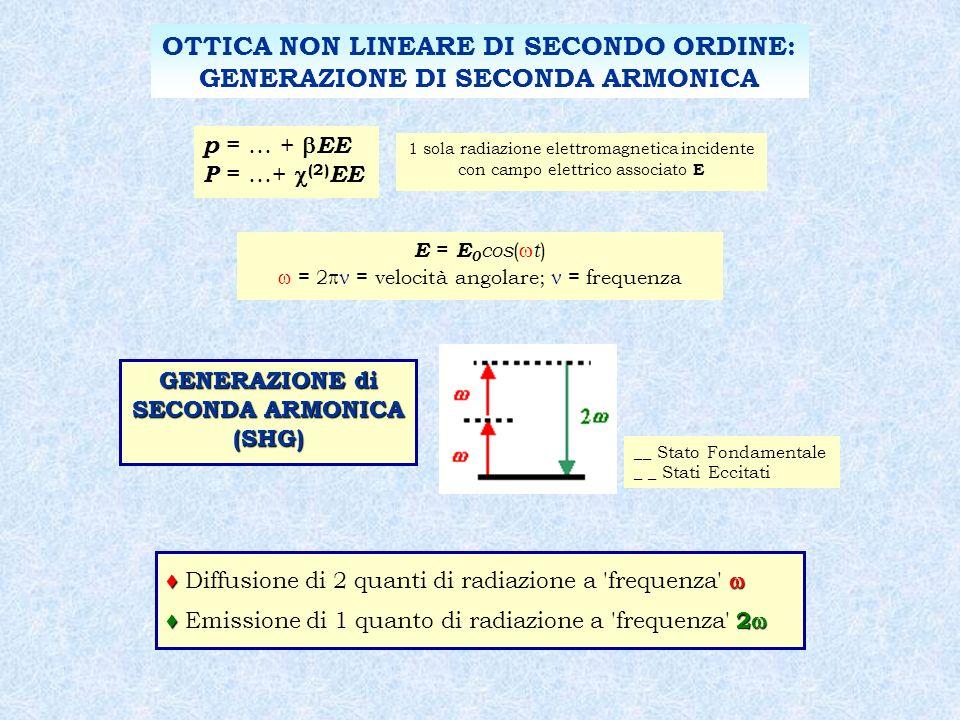E = E 0 cos ( t ) = 2 = velocità angolare; = frequenza Diffusione di 2 quanti di radiazione a frequenza 2 Emissione di 1 quanto di radiazione a frequenza 2 OTTICA NON LINEARE DI SECONDO ORDINE: GENERAZIONE DI SECONDA ARMONICA GENERAZIONE di SECONDA ARMONICA (SHG) __ Stato Fondamentale _ _ Stati Eccitati p = … + EE P = …+ (2) EE 1 sola radiazione elettromagnetica incidente con campo elettrico associato E