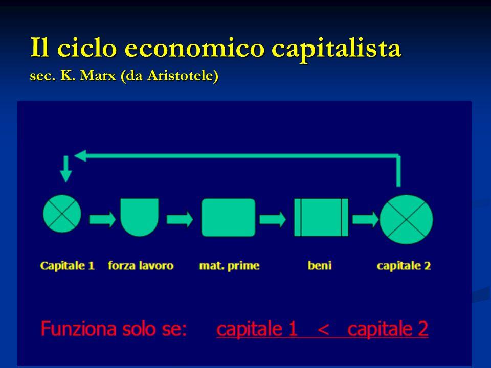 Il ciclo economico capitalista sec. K. Marx (da Aristotele)