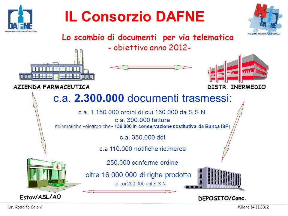 Lo scambio di documenti per via telematica - obiettivo anno 2012- DISTR. INERMEDIO AZIENDA FARMACEUTICA DEPOSITO/Conc. Estav/ASL/AO c.a. 2.300.000 doc