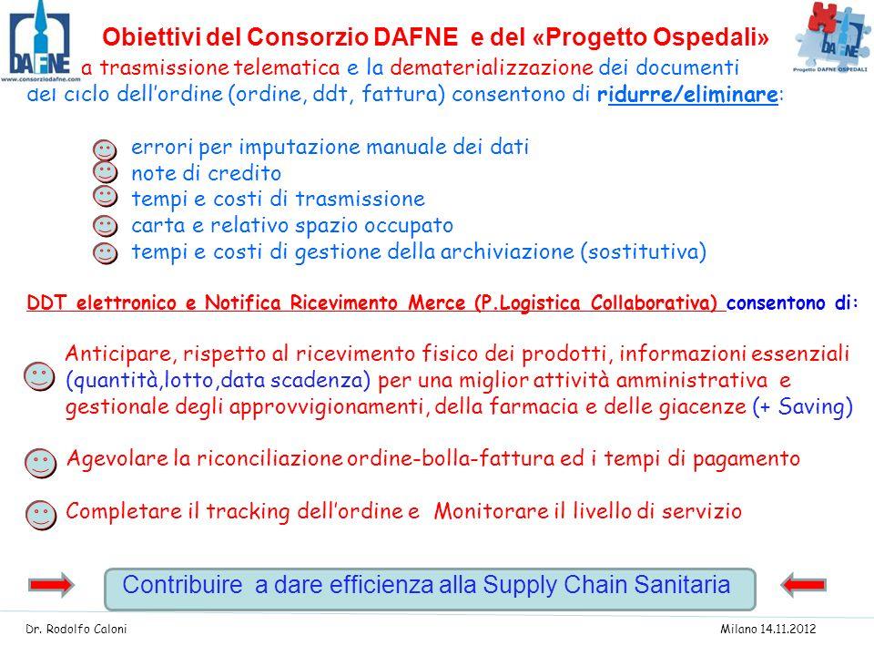 La La trasmissione telematica e la dematerializzazione dei documenti del ciclo dellordine (ordine, ddt, fattura) consentono di ridurre/eliminare: erro