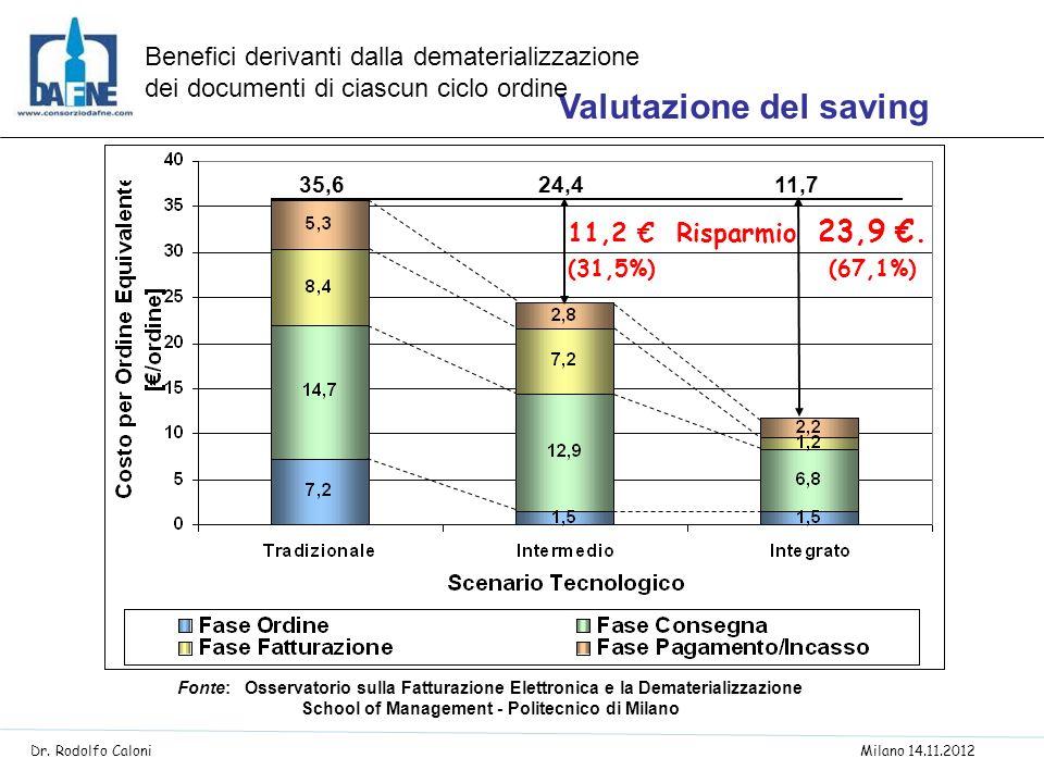 35,624,411,7 Fonte: Osservatorio sulla Fatturazione Elettronica e la Dematerializzazione School of Management - Politecnico di Milano Valutazione del
