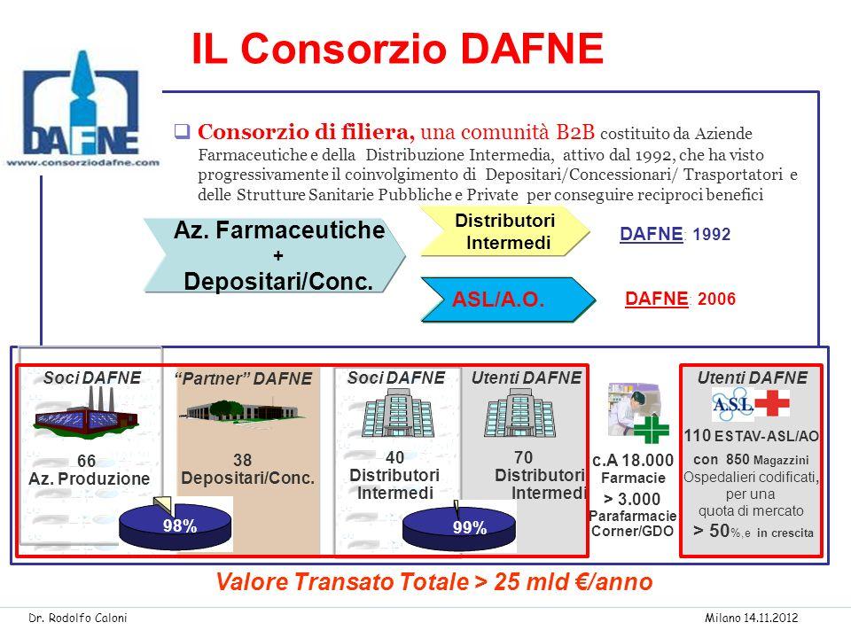 Az. Farmaceutiche + Depositari/Conc. Distributori Intermedi DAFNE : 1992 DAFNE : 2006 Consorzio di filiera, una comunità B2B costituito da Aziende Far