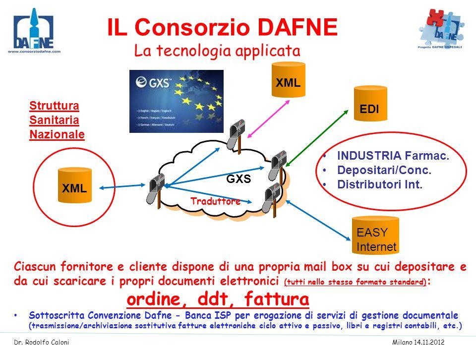 Struttura Sanitaria Nazionale XML EDI GXS INDUSTRIA Farmac. Depositari/Conc. Distributori Int. EASY Internet Traduttore Ciascun fornitore e cliente di