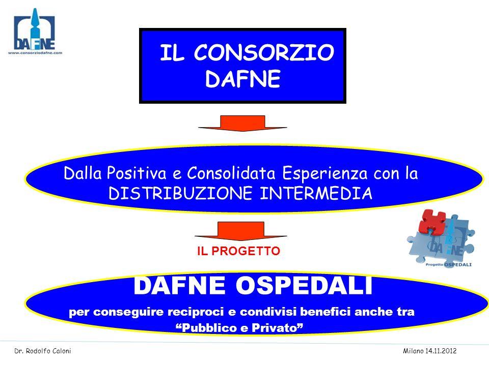 IL CONSORZIO DAFNE Dalla Positiva e Consolidata Esperienza con la DISTRIBUZIONE INTERMEDIA DAFNE OSPEDALI per conseguire reciproci e condivisi benefic