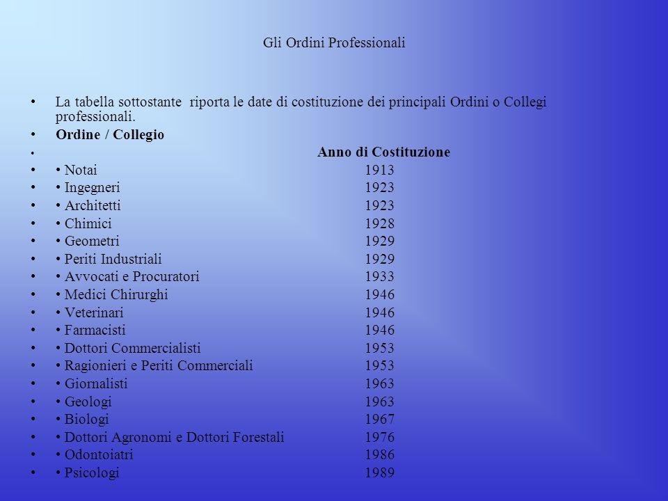 Gli Ordini Professionali La legislazione italiana relativa allordinamento della professione di Ingegnere, invariata da oltre ottantanni, è oggi in via