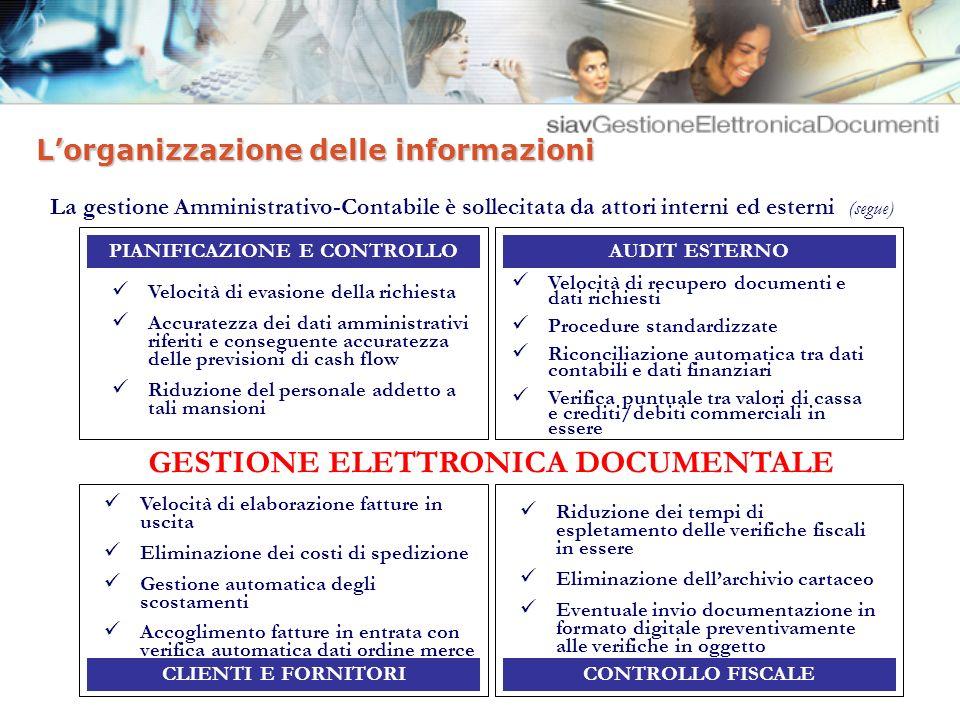 Lorganizzazione delle informazioni Ritorno di Investimento delle soluzioni di gestione documentale (ROI)