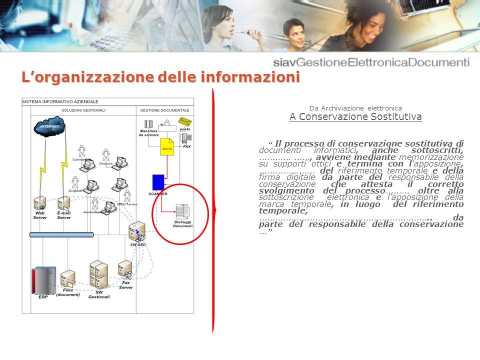 La normativa vigente Decreto 23/01/2004 del Ministero Economia e Finanze.
